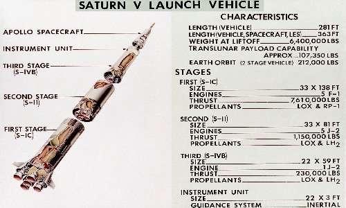 Il Saturn V fu tra i razzi spaziali protagonisti del programma Apollo. Esso è costituito da tre stadi, che gli permisero di portare l'uomo sulla Luna.