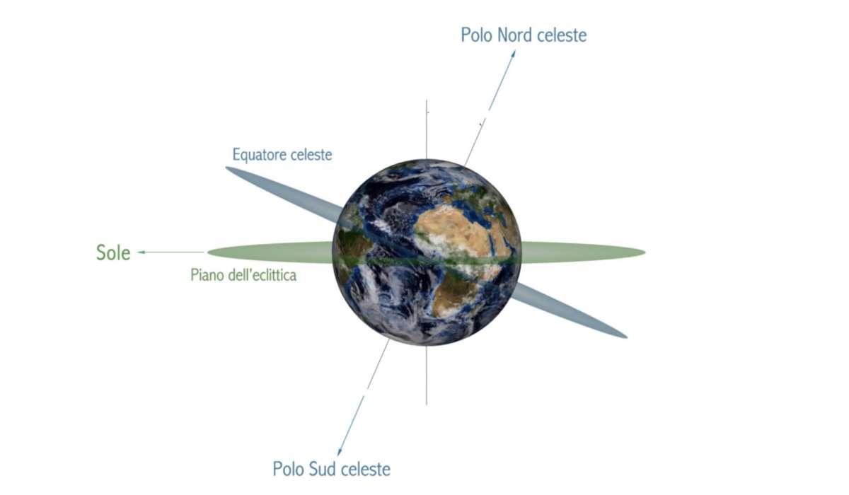 Quanto è inclinata l'asse di rotazione terrestre rispetto all'asse dell'eclittica?