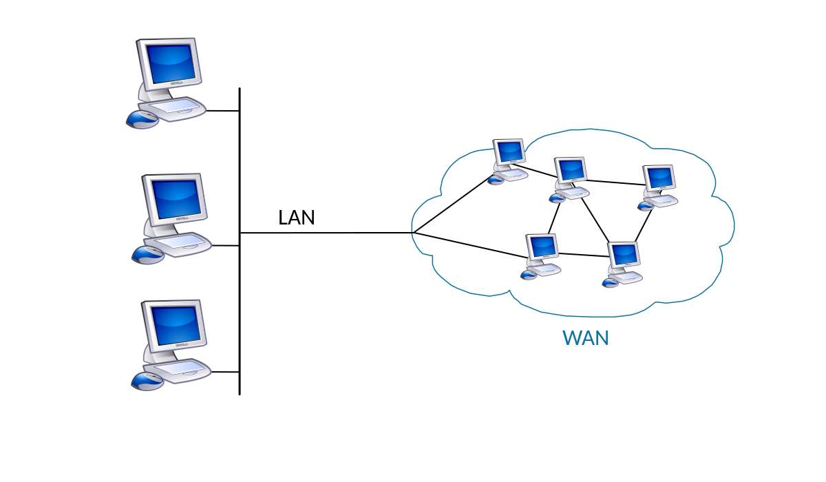 Cosa significa l'acronimo WAN?