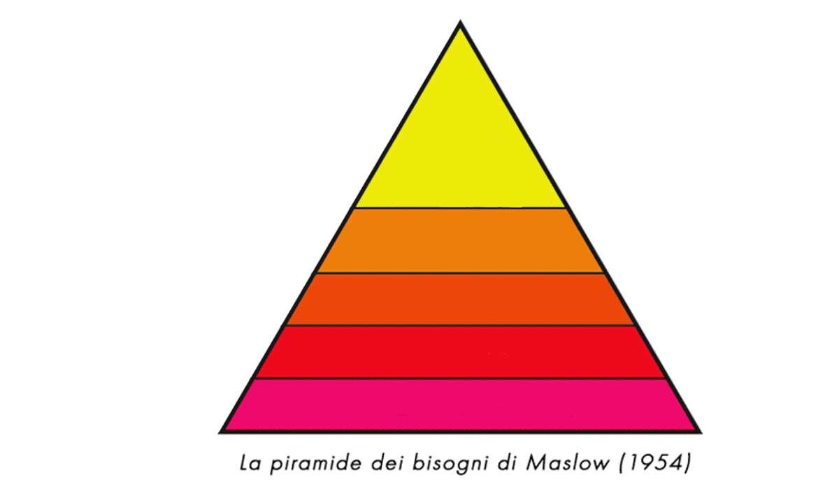 Nella gerarchia dei bisogni di Maslow, quali bisogni sono considerati primari ?