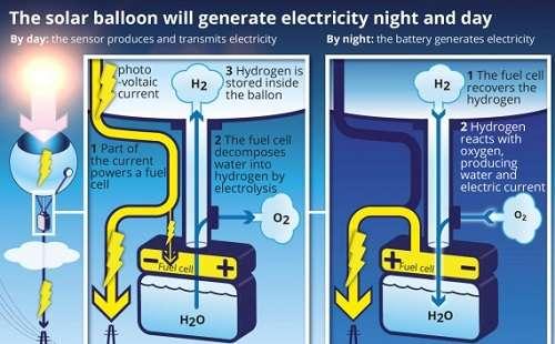 palloni-fotovoltaici-pannelli-solari-ecologia
