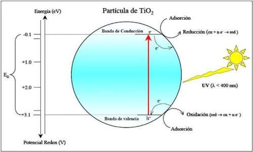 asfalto fotocatalitico