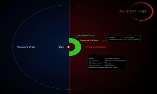 Estinzione di massa della Terra legata alla Proxima Centauri e al Sistema Solare