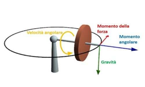 Schema delle forze che agiscono su un giroscopio
