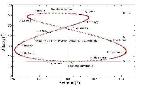 Un analemma con le date più importanti annotate. Si notano l'asimmetria verticale e la non corrispondenza dei solstizi con gli estremi superiore e inferiore