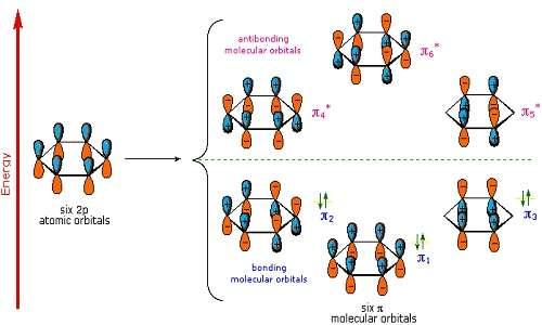 Orbitali molecolari del benzene, e per espansione anche degli altri idrocarburi aromatici
