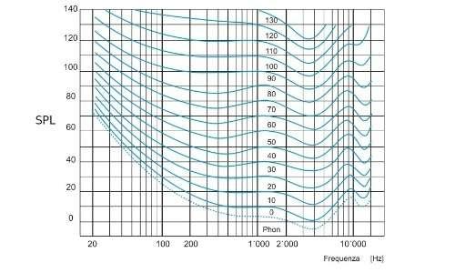 Le curve isofoniche furono ideate da Fletcher e Munson in risposta ai limiti fisiologici dell'orecchio umano. Rispetto all'unità di misura della scala decibel, l'unità di misura utilizzata per la costruzione di queste curve è il phon, corrispondente a un decibel riscalato secondo la scala di sensibilità dell'orecchio umano.