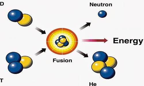 Nelle reazioni di fusione nucleare non vengono prodotte scorie radioattive di cui è necessario lo smaltimento.