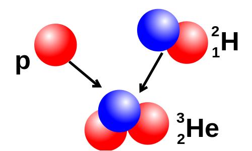 La relatività ristretta spiega che la velocità della luce è costante. Questo aiuta a spiegare la fusione nucleare.