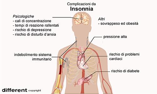 Lo spasmo ipnico a volte può culminare in altre patologie come l'insonnia.