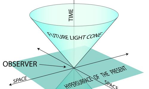 Secondo la teoria relatività ristretta la velocità della luce è costante. Questo ci impedisce di raggiungere determinate aree dell'universo.
