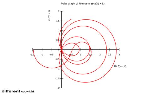 L'ipotesi di Riemann è un problema di matematica irrisolto molto importante.
