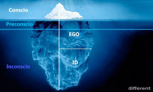 E' possibile una ripartizione dei contenuti della mente umana in 2 topiche: la prima distingue inconscio, preconscio e il conscio, mentre la seconda tra Es (o Id), Io (l'ego) e Super-Io (o Super-Ego).