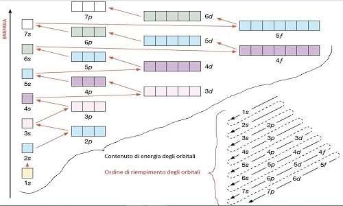 Ecco la sequenza attraverso la quale può essere visualizzata la configurazione elettronica di un elemento.