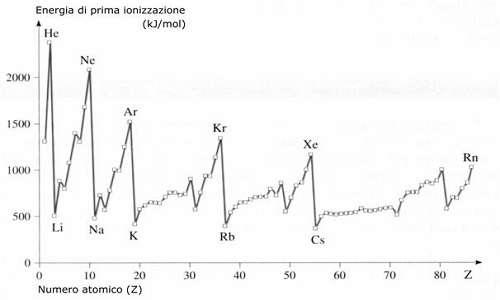 Il grafico dell'andamento dell'energia di prima ionizzazione è un buon indice per capire la stabilità della configurazione elettronica di un atomo.