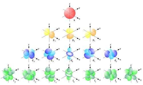 La configurazione elettronica in un atomo di può definire come la sequenza di riempimento degli orbitali atomici.