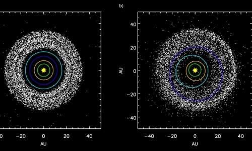 Simulazione che mostra la fascia di Kuiper influenzata da risonanze planetarie.