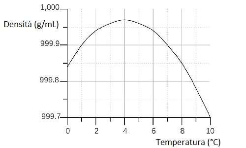 Curva della densità dell'acqua