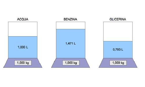 La densità è una proprietà intensiva.