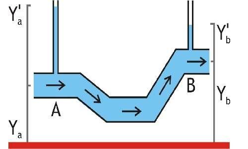 Piezometri che mostrano i limiti del teorema di Bernoulli in caso di fluidi reali.