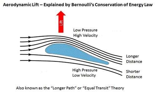 La portanza come conseguenza del teorema di Bernoulli
