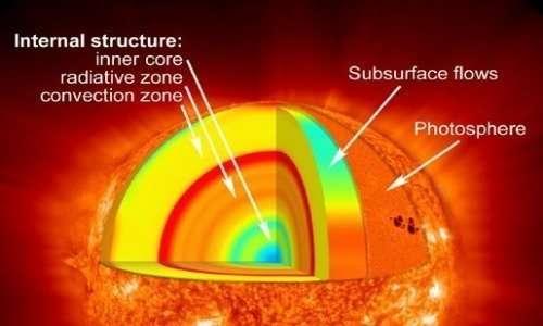 Le diverse zone del Sole hanno una diversa temperatura: nucleo, zona radiativa, zona convettiva e fotosfera