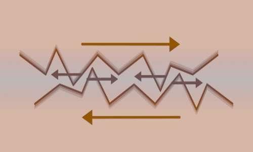 Nel piano inclinato con attrito, bisogna vincere la resistenza delle protuberanze microscopiche che costituiscono le superifici rugose.