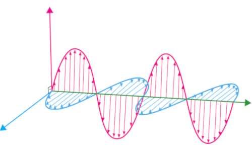 Georadar funzionamento: invia onde elettromagnetiche formate da un campo elettrico e magnetico perpendicolari tra loro che si propagano in profondità nel terreno.