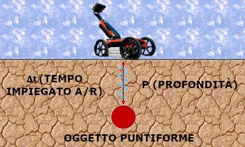 Georadar usato in corrispondenza dell'oggetto nel sottosuolo.