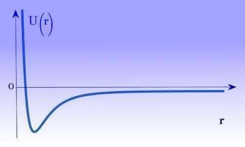 Con il potenziale di Lennard-Jones si spiega perché compare la forza normale nel piano inclinato.