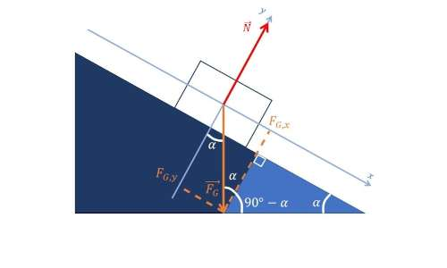 Schematizzazione della scomposizione delle forze sul piano inclinato senza attrito.