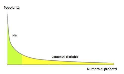La teoria della lunga coda può spiegare come mai solo una parte della cultura anni '80 è riportata in vita dalla nostalgia.