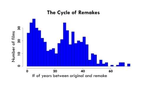 L'effetto del pendolo della nostalgia applicato ai remake: il picco centrale indica i film rivisitati dopo 30 anni dall'originale.