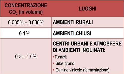 tabella di valutazione della concentrazione di CO2 in funzione del sito per prevenire la carbonatazione