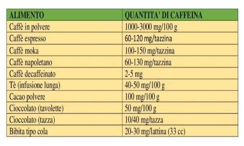 In base a come facciamo il caffè possiamo avere più o meno caffeina.