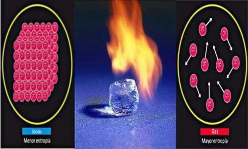 La pompa di calore funziona in maniera congrua al secondo principio della termodinamica.