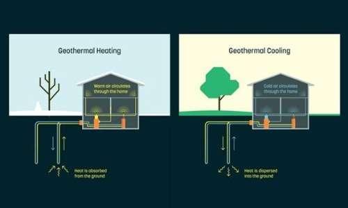 La pompa di calore funziona anche d'estate raffreddando gli ambienti.