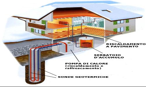 La pompa di calore geotermica ha cop più elevato dato che la temperatura del sottosuolo rimane costante tutto l'anno.