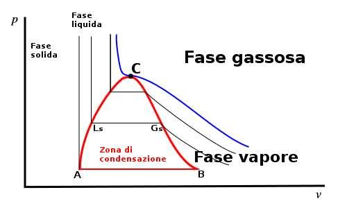 I passaggi di stato coinvolgono grandezze comela pressione e il volume. Se queste grandezze sono messe in un diagramma si ottiangono le le relazioni che determinano le proprietà della materia.