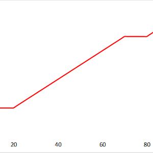 Asse X e Y rappresentano rispettivamente il tempo e la temperatura in un ipotetico esperimento in cui si cerca di graficare un passaggio di stato.
