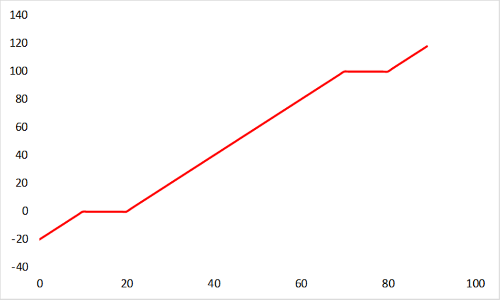 Asse X e Y rappresentano rispettivamente il tempo e la temperatura in un ipotetico esperimento in cui si cerca di graficare i passaggi di stato..