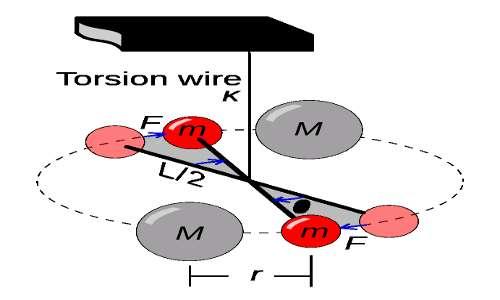 Il modello dell'esperimento di Cavendish mostra quanto è stata geniale l'intuizione per visionare l'attrazione gravitazionale tra le masse. Il calcolo della costante gravitazione è stato un altro tassello che ha portato alla misurazione della massa della Terra.