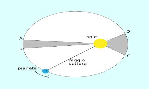 È mostrata l'orbita ellittica di un pianeta intorno al Sole che occupa uno dei fuochi. La considerazione di orbite ellittiche è alla base delle leggi di Keplero che hanno permesso a Newton di sviluppare la teoria della gravitazione e successivamente il calcolo della massa della Terra.