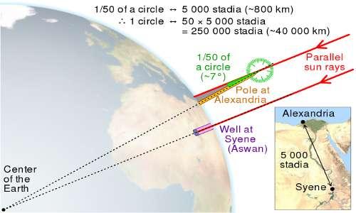 È mostrata l'inclinazione dei raggi solari tra Syene ed Alessandria. La misura dell'angolo di variazione ha permesso agli scienziati di calcolare la massa della Terra, inserendo il valore del suo raggio nell'equazione della gravitazione universale.