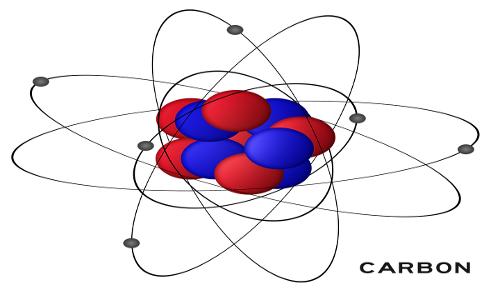 È mostrato il modello atomoco dell'atomo di carbonio: gli elettroni si spostano su gli orbitali, le altre due particelle subatomiche, protoni e neutroni, si trovano nel nucleo.
