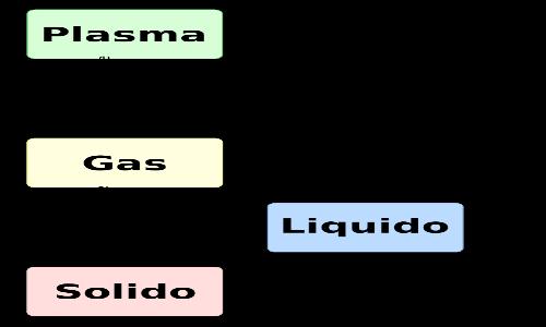 I passaggi di stato hanno diversi nomi in funzione degli stati coinvolti.