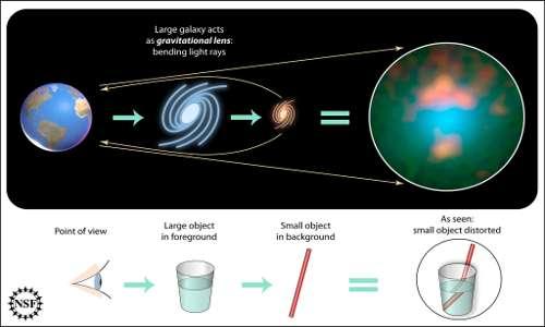 L'immagine mostrata è una rappresentazione dell'analogia della lente gravitazionale e la deviazione luminosa causata dall'acqua. La similitudine con le lenti ottiche spiega la motivazione del nome del fenomeno fisico.