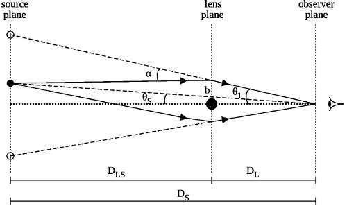 Schematizzazione degli angoli che si formano durante un fenomeno di lente gravitazionale. Questi angoli compaiono nella formula di partenza per la determinazione della formula della lente.