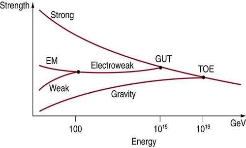 La teoria delle stringhe potrebbe essere la teoria di grande unificazione che si cerca per poter superare il modello standard