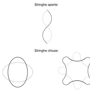 L'idea fondante della teoria delle stringhe è che tutto ciò che esista sia dovuto alle interazioni e alle vibrazioni delle stringhe.